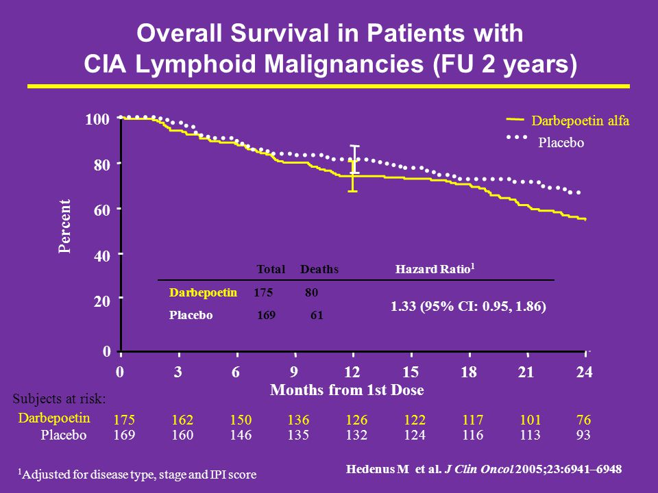 Overall Survival in Patients with CIA Lymphoid Malignancies (FU 2 years) Darbepoetin alfa Placebo 20 40 60 80 100 03691215182124 Subjects at risk: Pla