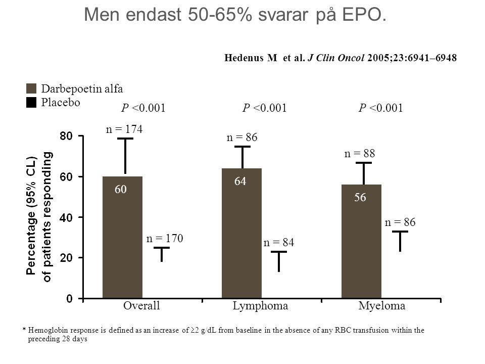 Men endast 50-65% svarar på EPO. * Hemoglobin response is defined as an increase of  2 g/dL from baseline in the absence of any RBC transfusion withi