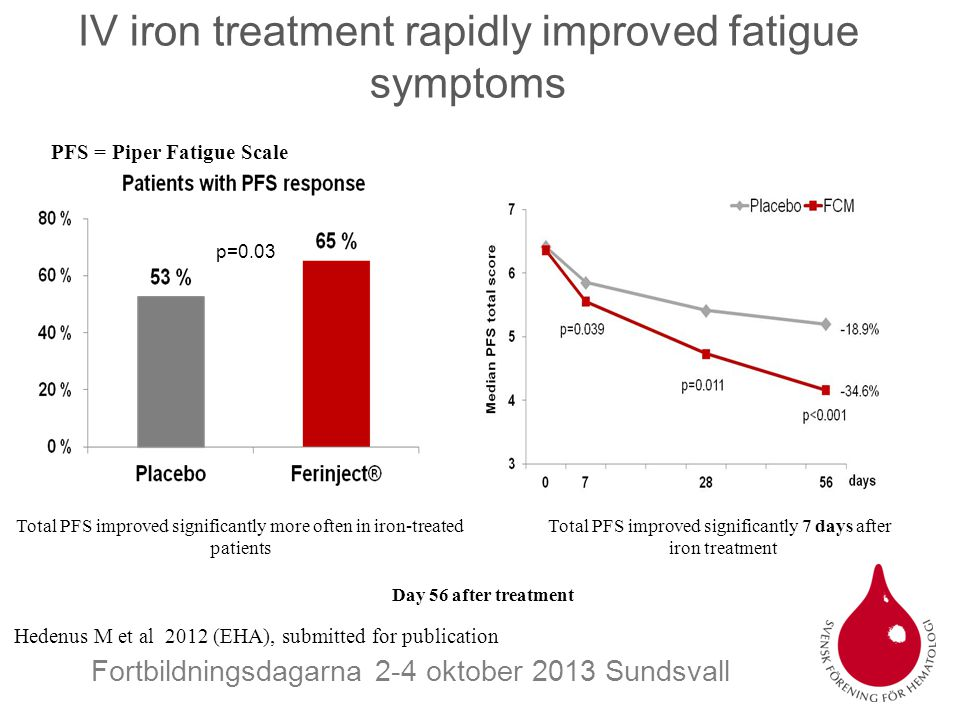 Fortbildningsdagarna 2-4 oktober 2013 Sundsvall IV iron treatment rapidly improved fatigue symptoms Day 56 after treatment p=0.03 Total PFS improved s
