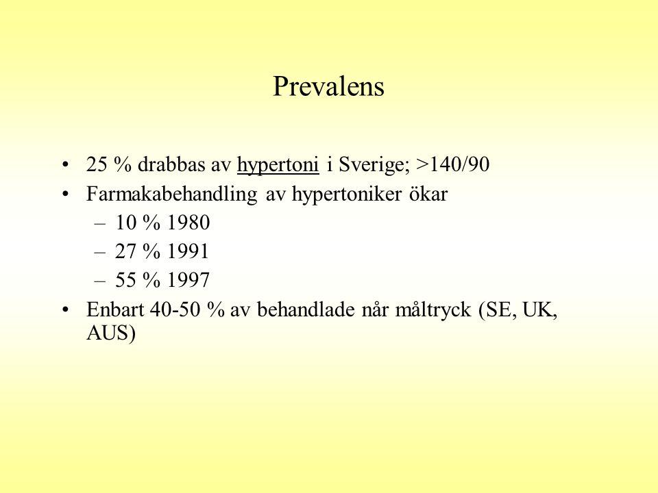 Prevalens •25 % drabbas av hypertoni i Sverige; >140/90 •Farmakabehandling av hypertoniker ökar –10 % 1980 –27 % 1991 –55 % 1997 •Enbart 40-50 % av be
