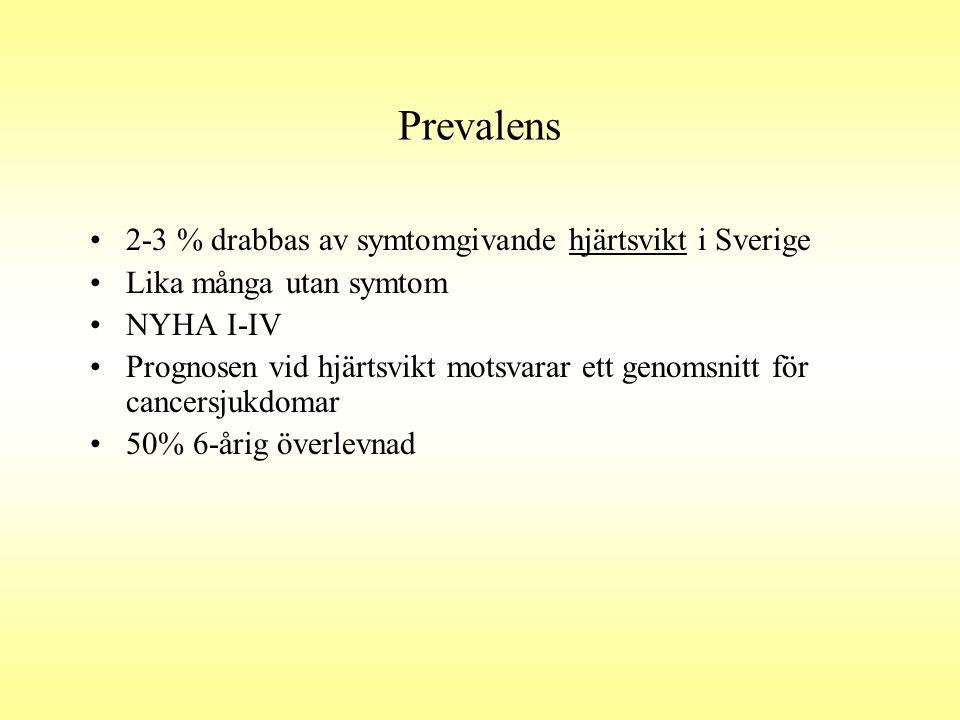 Prevalens •2-3 % drabbas av symtomgivande hjärtsvikt i Sverige •Lika många utan symtom •NYHA I-IV •Prognosen vid hjärtsvikt motsvarar ett genomsnitt f