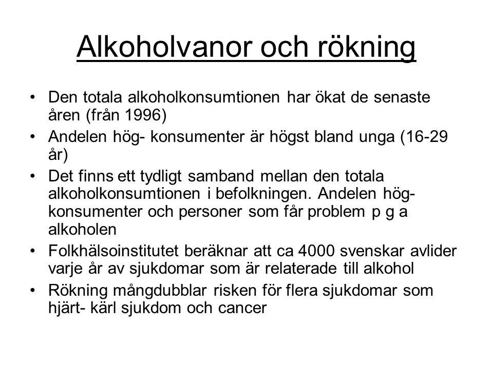 Alkoholvanor och rökning •Den totala alkoholkonsumtionen har ökat de senaste åren (från 1996) •Andelen hög- konsumenter är högst bland unga (16-29 år)