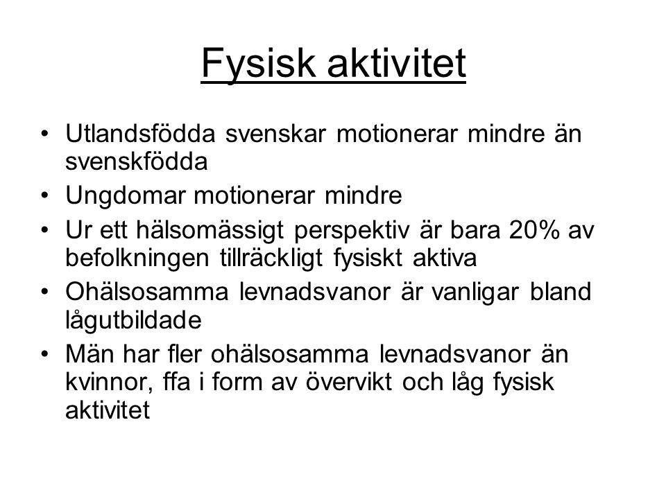 Fysisk aktivitet •Utlandsfödda svenskar motionerar mindre än svenskfödda •Ungdomar motionerar mindre •Ur ett hälsomässigt perspektiv är bara 20% av befolkningen tillräckligt fysiskt aktiva •Ohälsosamma levnadsvanor är vanligar bland lågutbildade •Män har fler ohälsosamma levnadsvanor än kvinnor, ffa i form av övervikt och låg fysisk aktivitet