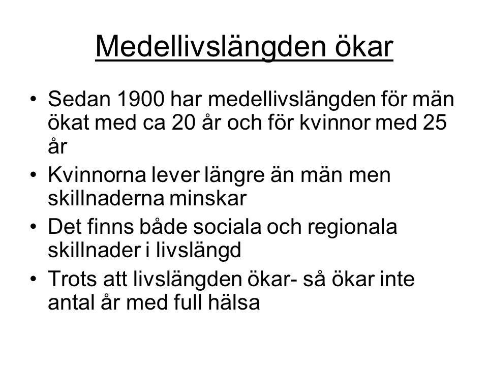 Medellivslängden ökar •Sedan 1900 har medellivslängden för män ökat med ca 20 år och för kvinnor med 25 år •Kvinnorna lever längre än män men skillnaderna minskar •Det finns både sociala och regionala skillnader i livslängd •Trots att livslängden ökar- så ökar inte antal år med full hälsa