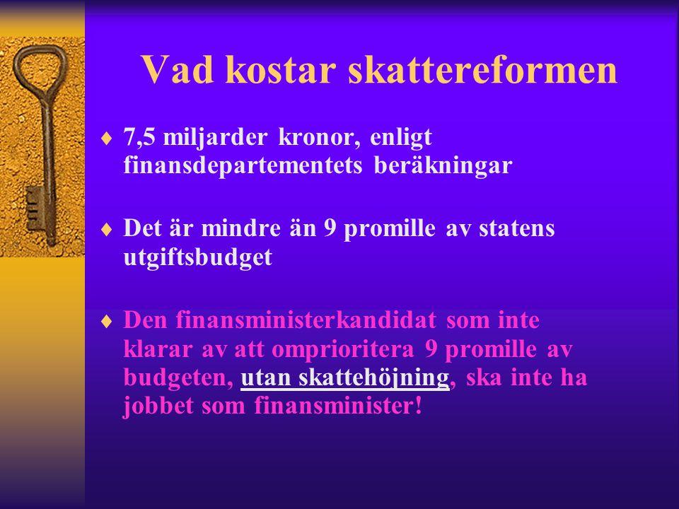 Vad kostar skattereformen  7,5 miljarder kronor, enligt finansdepartementets beräkningar  Det är mindre än 9 promille av statens utgiftsbudget  Den finansministerkandidat som inte klarar av att omprioritera 9 promille av budgeten, utan skattehöjning, ska inte ha jobbet som finansminister!