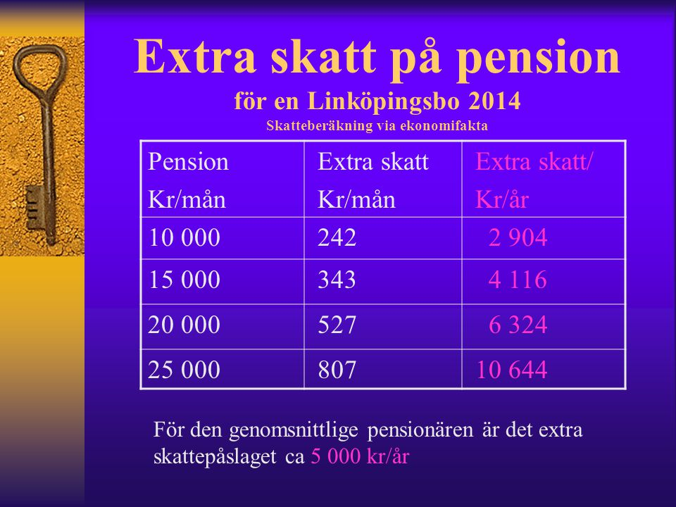 Extra skatt på pension för en Linköpingsbo 2014 Skatteberäkning via ekonomifakta Pension Kr/mån Extra skatt Kr/mån Extra skatt/ Kr/år 10 000 242 2 904 15 000 343 4 116 20 000 527 6 324 25 000 807 10 644 För den genomsnittlige pensionären är det extra skattepåslaget ca 5 000 kr/år
