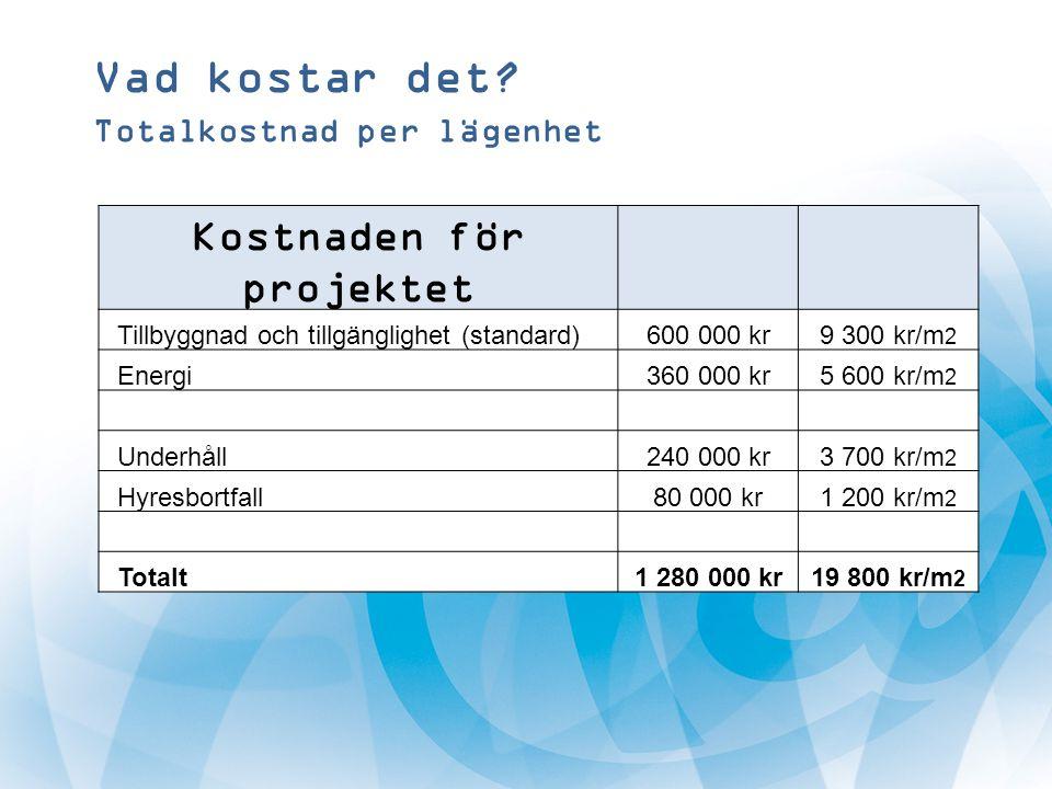 Vad kostar det? Totalkostnad per lägenhet Kostnaden för projektet Tillbyggnad och tillgänglighet (standard)600 000 kr9 300 kr/m 2 Energi360 000 kr5 60