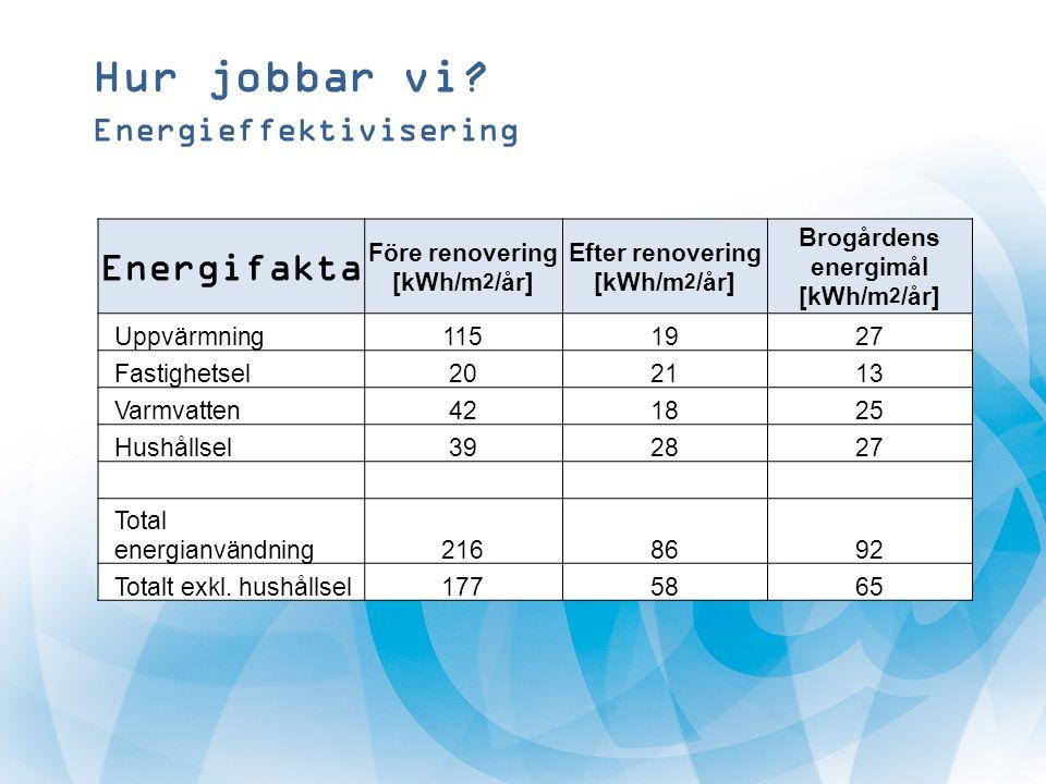 Hur jobbar vi? Energieffektivisering Energifakta Före renovering [kWh/m 2 /år] Efter renovering [kWh/m 2 /år] Brogårdens energimål [kWh/m 2 /år] Uppvä
