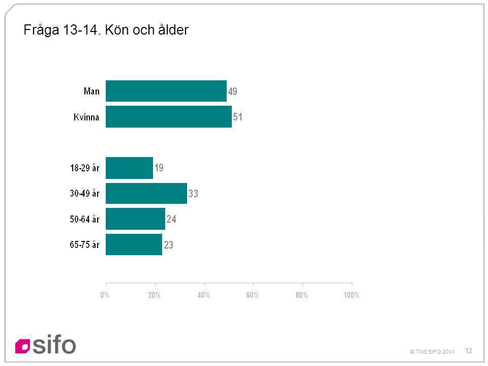 12 © TNS SIFO 2011 Fråga 13-14. Kön och ålder