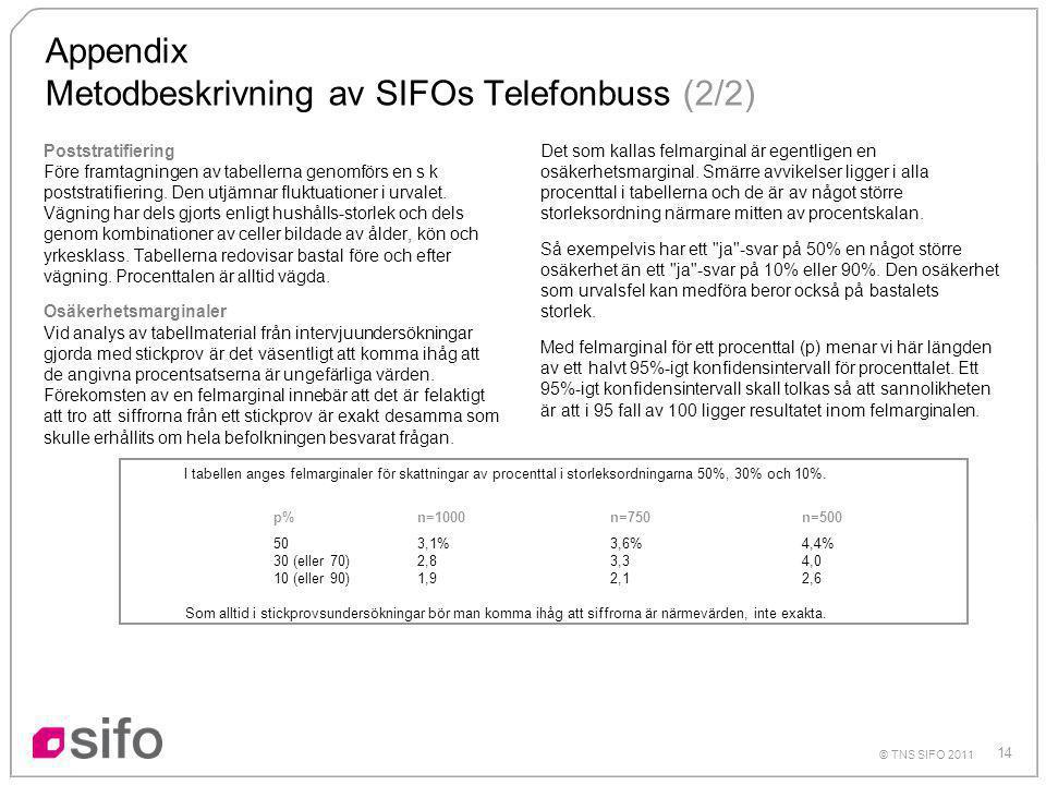 14 © TNS SIFO 2011 Appendix Metodbeskrivning av SIFOs Telefonbuss (2/2) Poststratifiering Före framtagningen av tabellerna genomförs en s k poststratifiering.