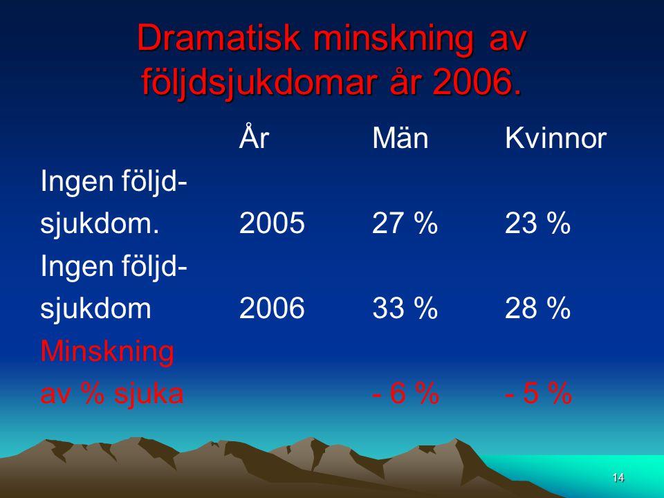 Dramatisk minskning av följdsjukdomar år 2006. ÅrMänKvinnor Ingen följd- sjukdom.200527 %23 % Ingen följd- sjukdom200633 %28 % Minskning av % sjuka- 6