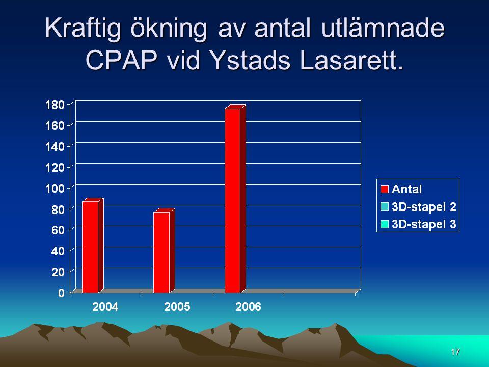 Kraftig ökning av antal utlämnade CPAP vid Ystads Lasarett. 17