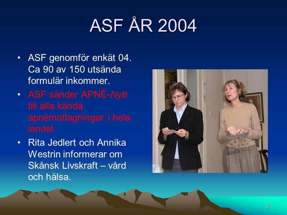 ASF ÅR 2004 •ASF genomför enkät 04. Ca 90 av 150 utsända formulär inkommer. •ASF sänder APNÉ-Nytt till alla kända apnémottagningar i hela landet. •Rit