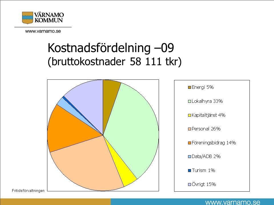 Fritidsförvaltningen Kostnadsfördelning –09 (bruttokostnader 58 111 tkr)
