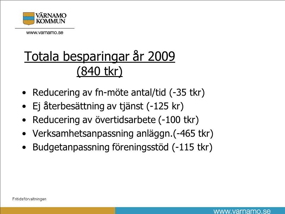 Fritidsförvaltningen Totala besparingar år 2009 (840 tkr) •Reducering av fn-möte antal/tid (-35 tkr) •Ej återbesättning av tjänst (-125 kr) •Reducering av övertidsarbete (-100 tkr) •Verksamhetsanpassning anläggn.(-465 tkr) •Budgetanpassning föreningsstöd (-115 tkr)