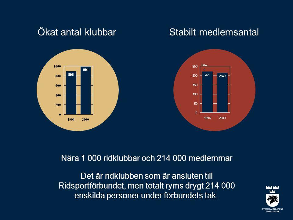 Ökat antal klubbar Nära 1 000 ridklubbar och 214 000 medlemmar Det är ridklubben som är ansluten till Ridsportförbundet, men totalt ryms drygt 214 000 enskilda personer under förbundets tak.