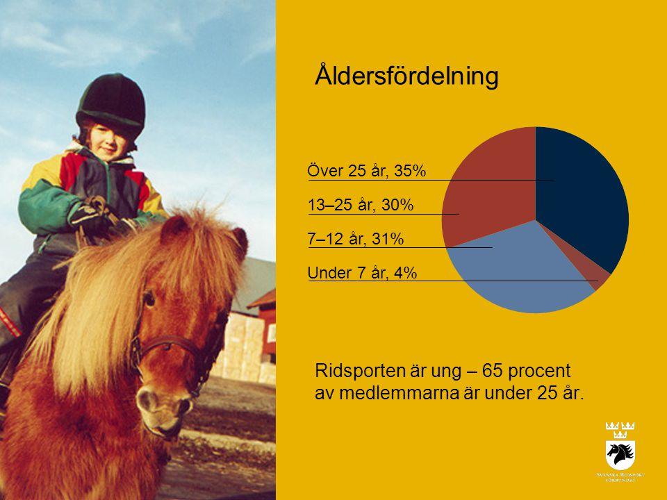Över 25 år, 35% 13–25 år, 30% 7–12 år, 31% Under 7 år, 4% Åldersfördelning Ridsporten är ung – 65 procent av medlemmarna är under 25 år.