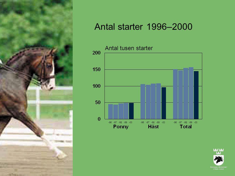 Antal tusen starter -96-97-98-99-00-96-97-98-99-00-96-97-98-99-00 Antal starter 1996–2000