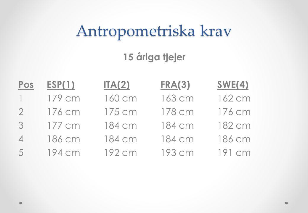 Antropometriska krav 15 åriga tjejer PosESP(1)ITA(2) FRA(3)SWE(4) 1179 cm160 cm163 cm162 cm 2176 cm175 cm178 cm176 cm 3177 cm184 cm184 cm182 cm 4186 c