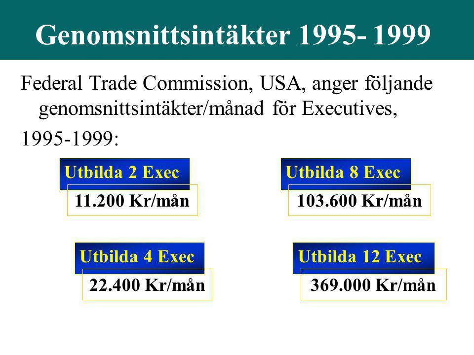 Genomsnittsintäkter 1995- 1999 Federal Trade Commission, USA, anger följande genomsnittsintäkter/månad för Executives, 1995-1999: Utbilda 2 Exec 11.20
