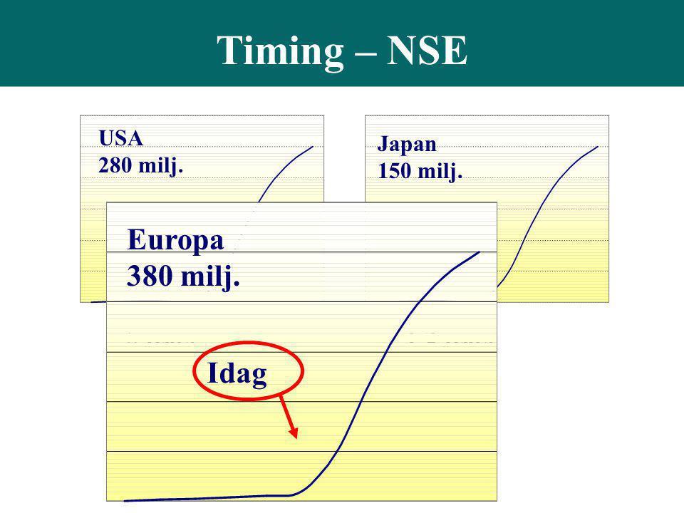 Timing – NSE USA 280 milj. 5 years Japan 150 milj. 1-2 years Europa 380 milj. Idag