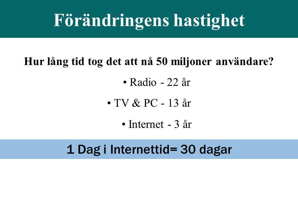 Hur lång tid tog det att nå 50 miljoner användare? • Radio - 22 år • TV & PC - 13 år • Internet - 3 år 1 Dag i Internettid= 30 dagar Förändringens has