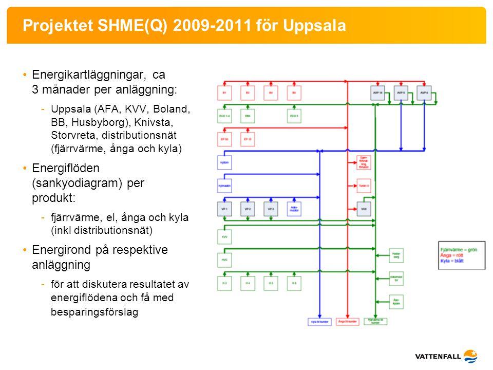 Projektet SHME(Q) 2009-2011 för Uppsala •Energikartläggningar, ca 3 månader per anläggning: -Uppsala (AFA, KVV, Boland, BB, Husbyborg), Knivsta, Storv