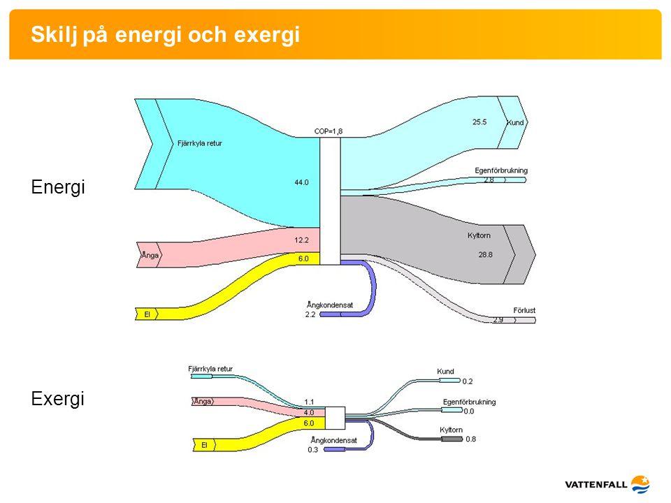 Skilj på energi och exergi Energi Exergi