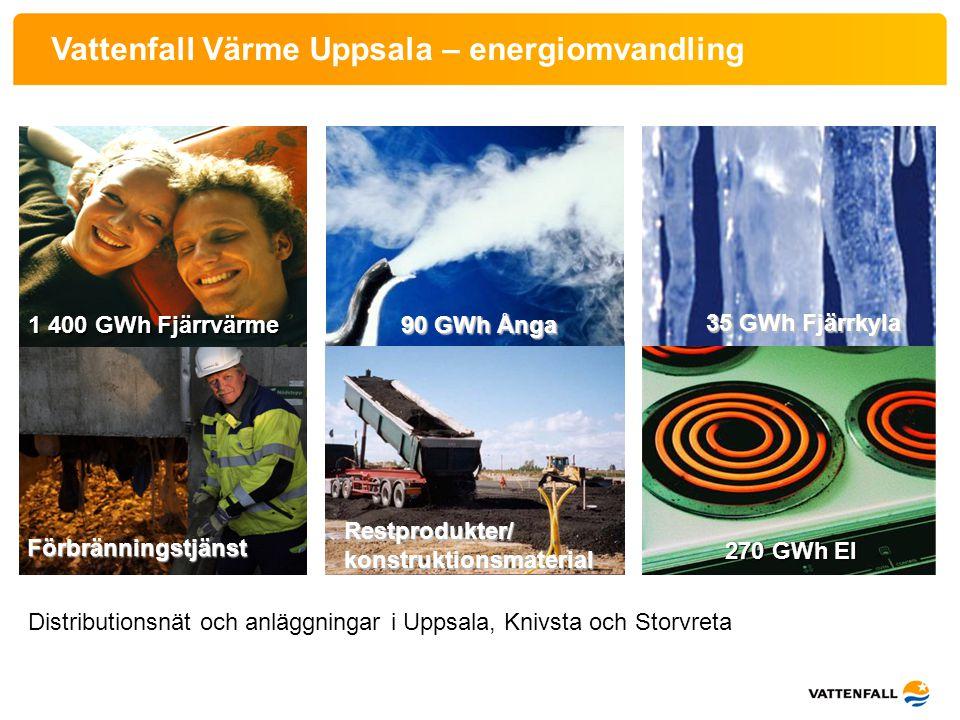 1 400 GWh Fjärrvärme Förbränningstjänst Restprodukter/ konstruktionsmaterial 35 GWh Fjärrkyla 90 GWh Ånga 270 GWh El Vattenfall Värme Uppsala – energi