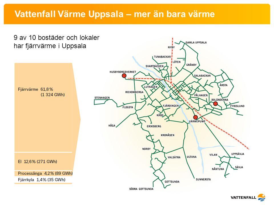 9 av 10 bostäder och lokaler har fjärrvärme i Uppsala Vattenfall Värme Uppsala – mer än bara värme