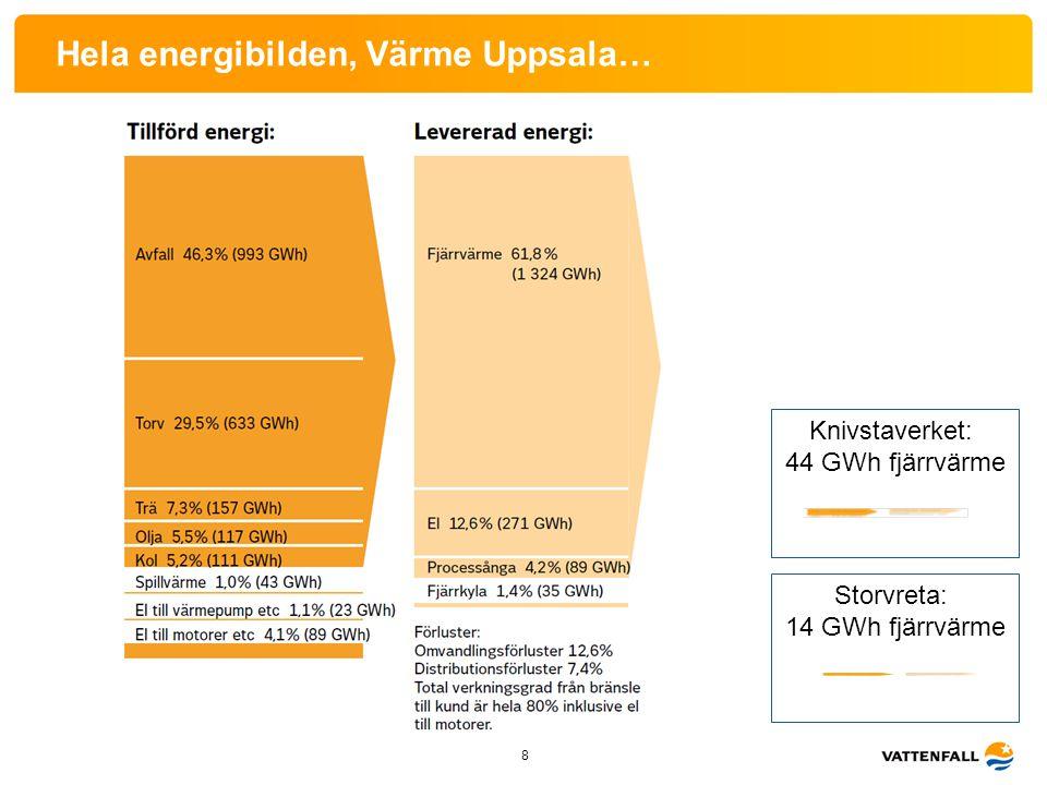 Hela energibilden, Värme Uppsala… 8 Knivstaverket: 44 GWh fjärrvärme Storvreta: 14 GWh fjärrvärme