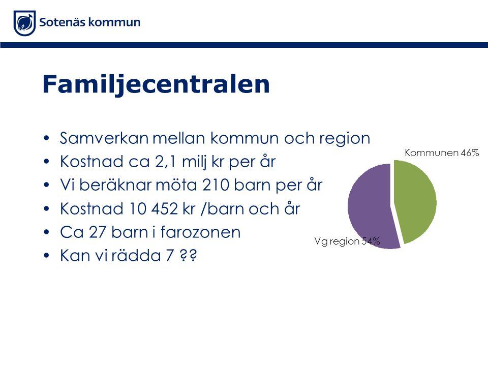 Familjecentralen •Samverkan mellan kommun och region •Kostnad ca 2,1 milj kr per år •Vi beräknar möta 210 barn per år •Kostnad 10 452 kr /barn och år •Ca 27 barn i farozonen •Kan vi rädda 7 .