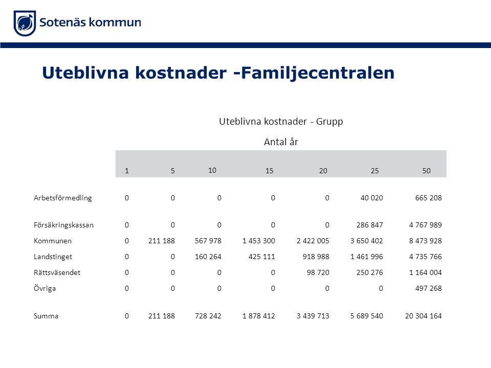 Uteblivna kostnader -Familjecentralen Uteblivna kostnader - Grupp Antal år 1 5 10 15 20 25 50 Arbetsförmedling0000040 020665 208 Försäkringskassan0000