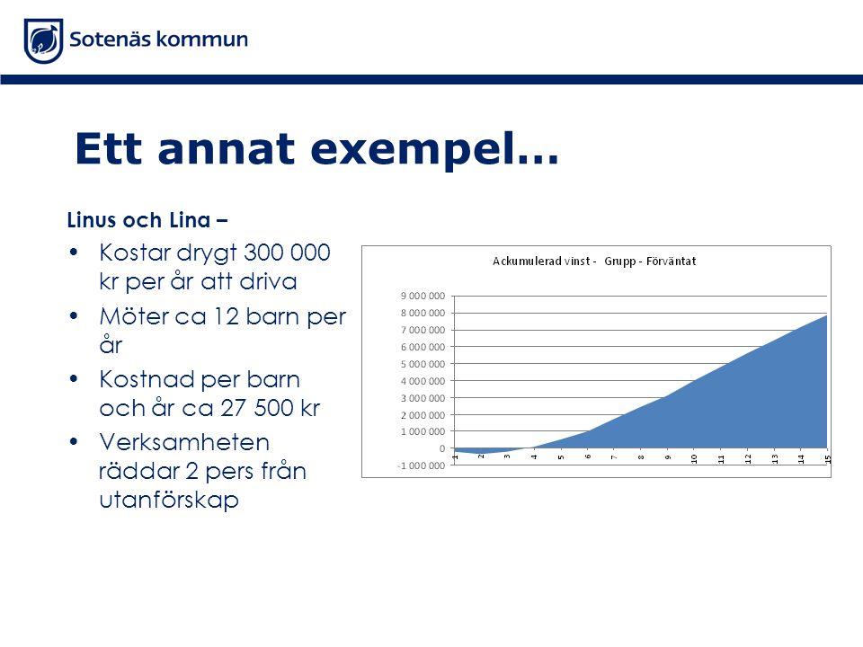 Ett annat exempel… Linus och Lina – •Kostar drygt 300 000 kr per år att driva •Möter ca 12 barn per år •Kostnad per barn och år ca 27 500 kr •Verksamheten räddar 2 pers från utanförskap