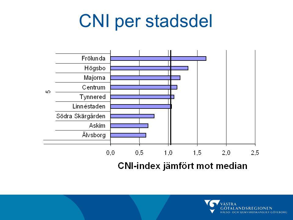 CNI per stadsdel
