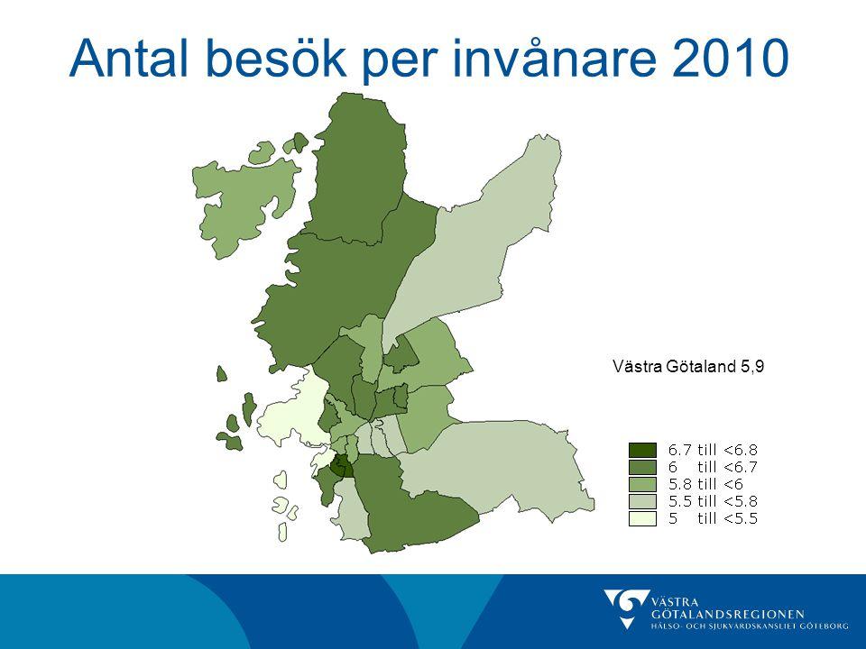 Antal besök per invånare 2010 Västra Götaland 5,9