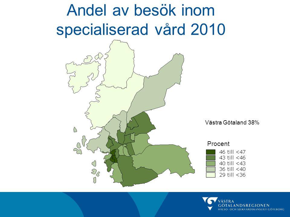 Andel av besök inom specialiserad vård 2010 Västra Götaland 38% Procent