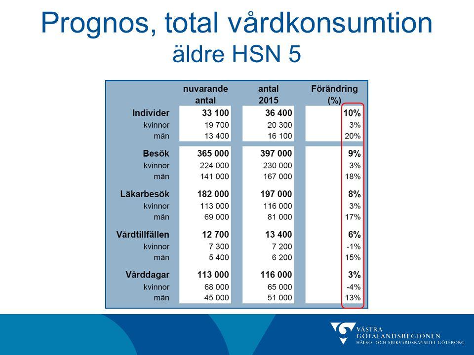 Prognos, total vårdkonsumtion äldre HSN 5