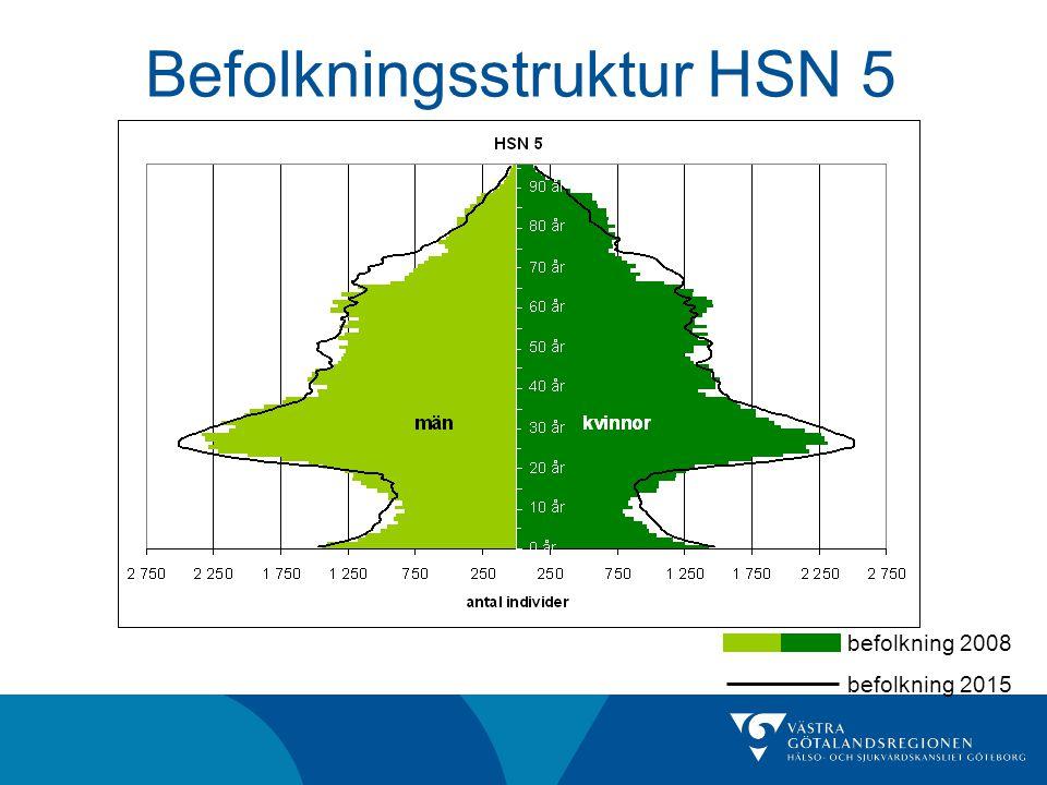 Befolkningsstruktur HSN 5 befolkning 2008 befolkning 2015