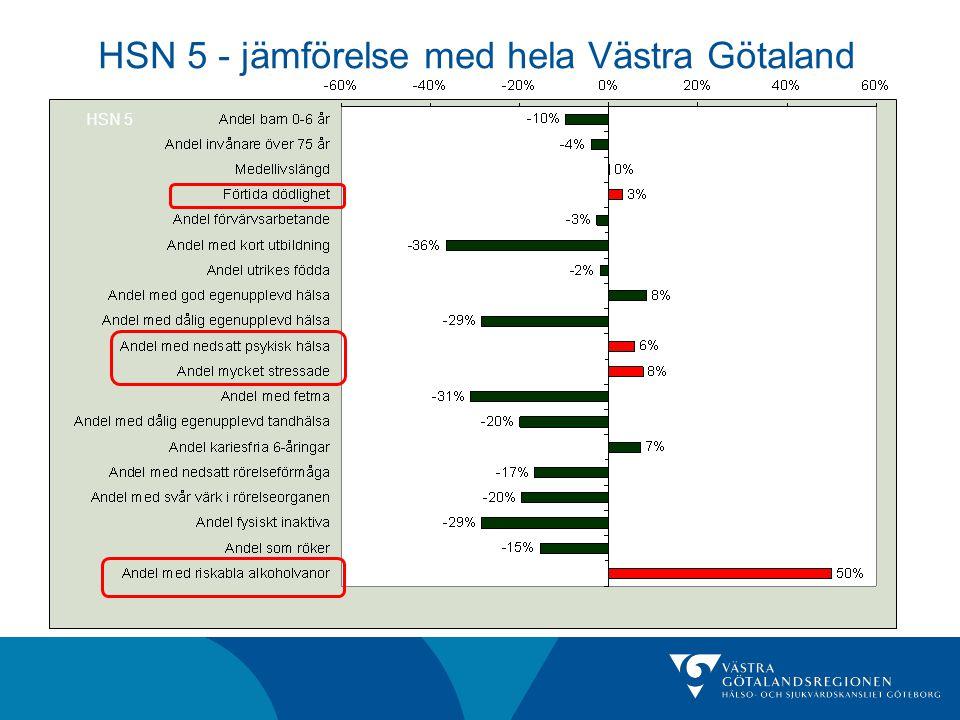 HSN 5 HSN 5 - jämförelse med hela Västra Götaland