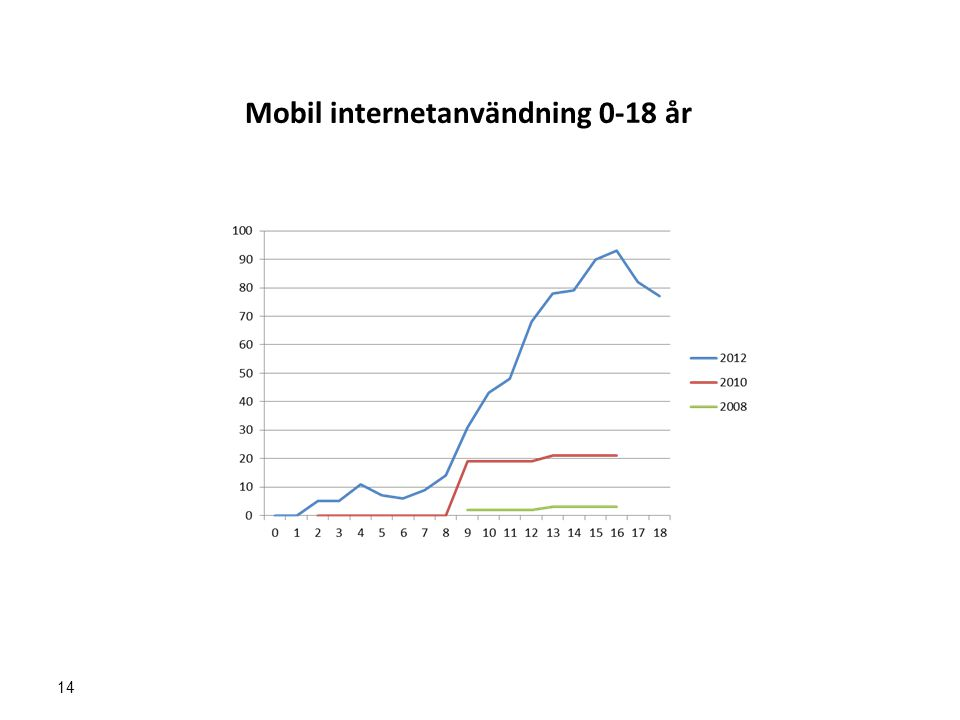 14 Mobil internetanvändning 0-18 år
