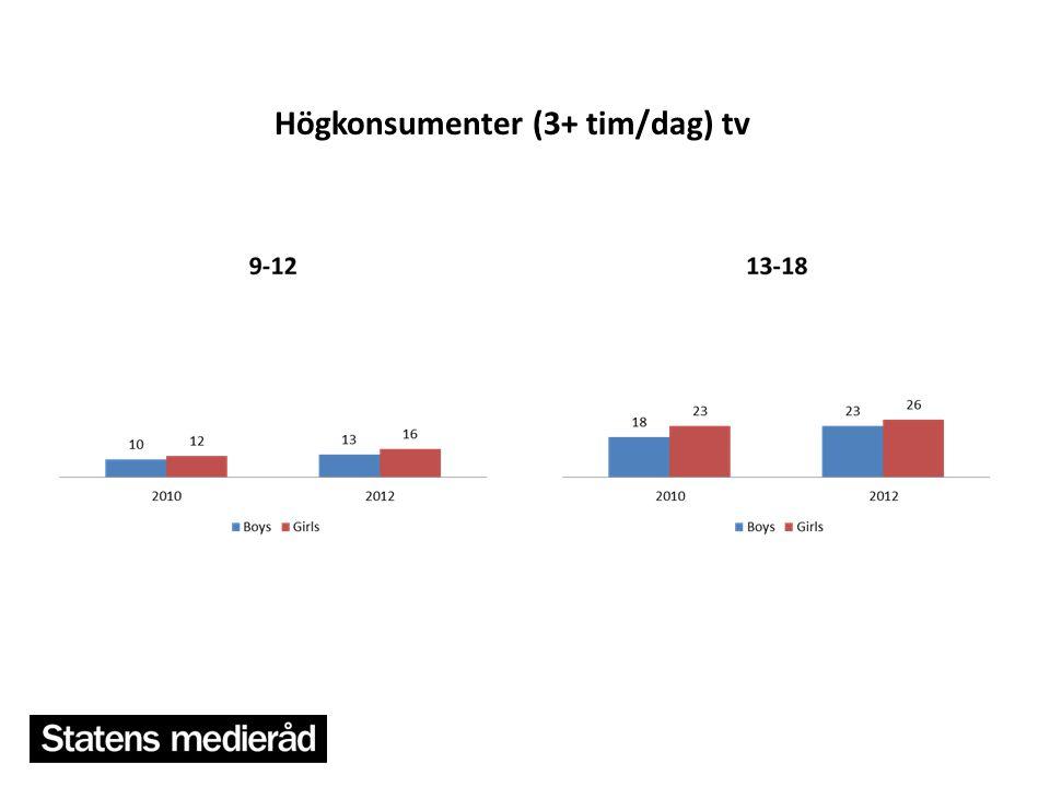 21 Högkonsumenter (3+ tim/dag) tv