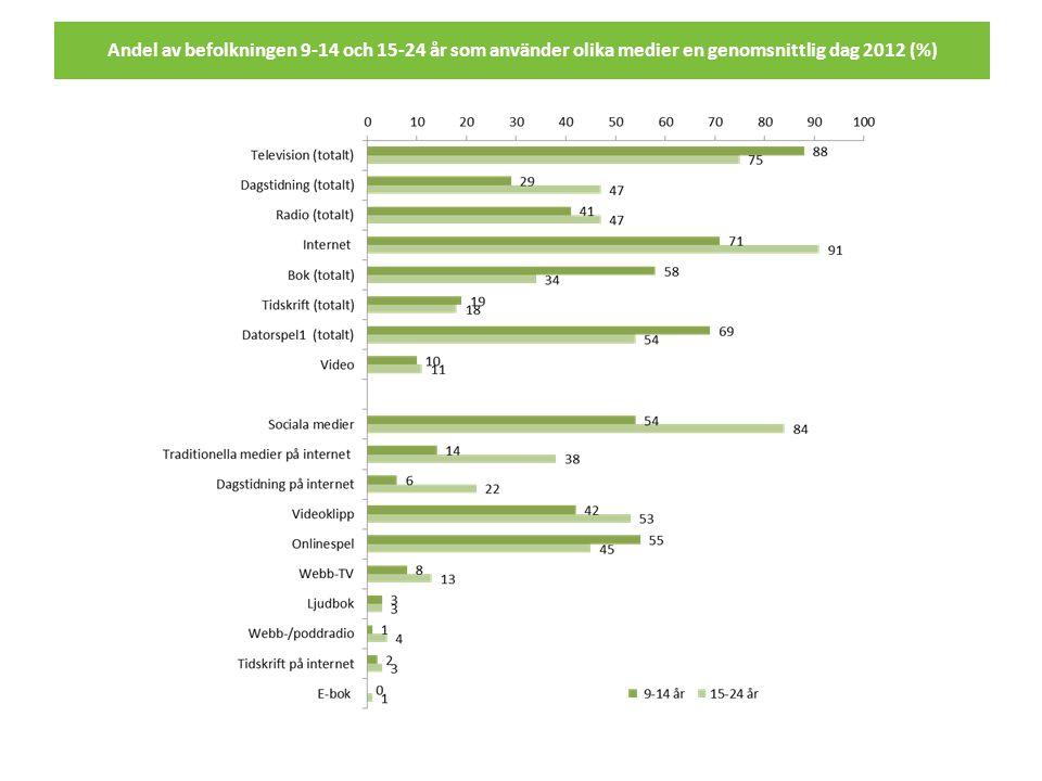 Andel av befolkningen 9-14 och 15-24 år som använder olika medier en genomsnittlig dag 2012 (%)