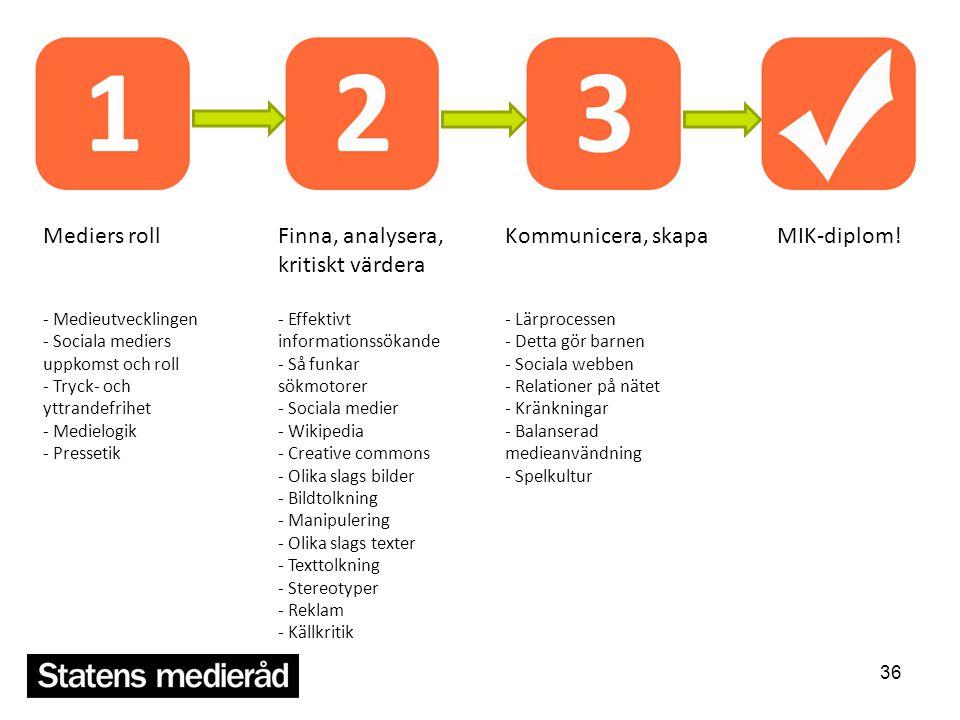 36 Mediers roll - Medieutvecklingen - Sociala mediers uppkomst och roll - Tryck- och yttrandefrihet - Medielogik - Pressetik Finna, analysera, kritisk