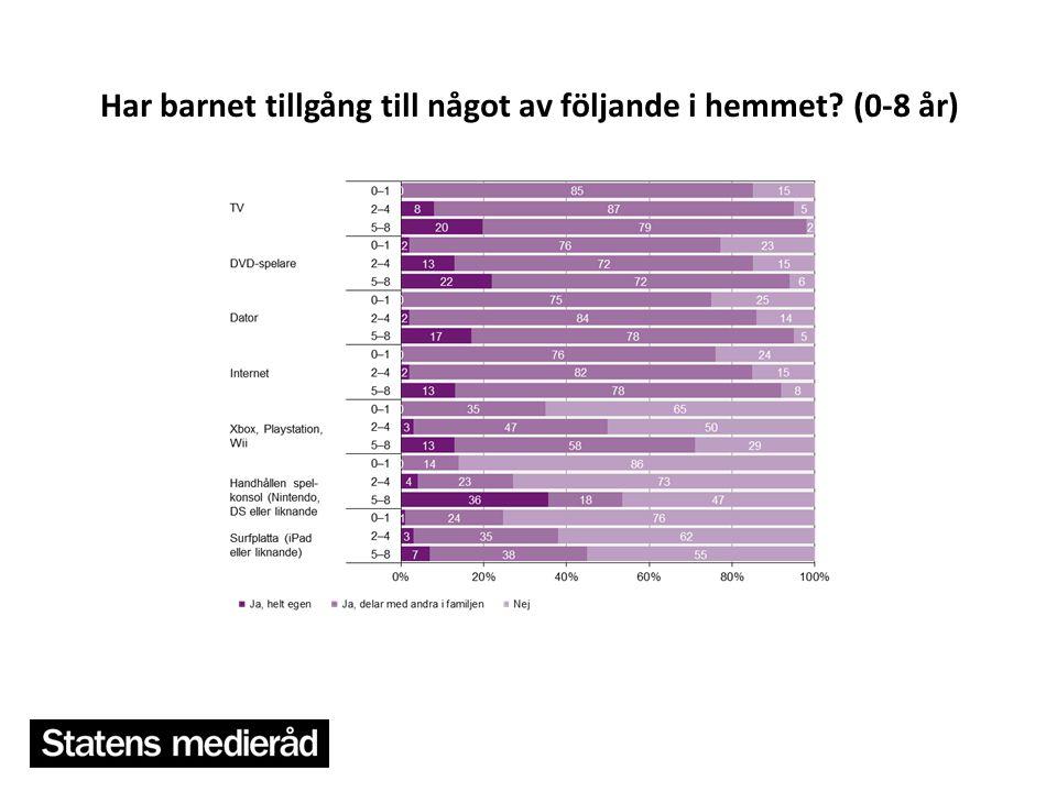 Andel i befolkningen 9-14 och 15- 24 år som läser blogg och andel som spelar dataspel en genomsnittlig dag 2012 (%)
