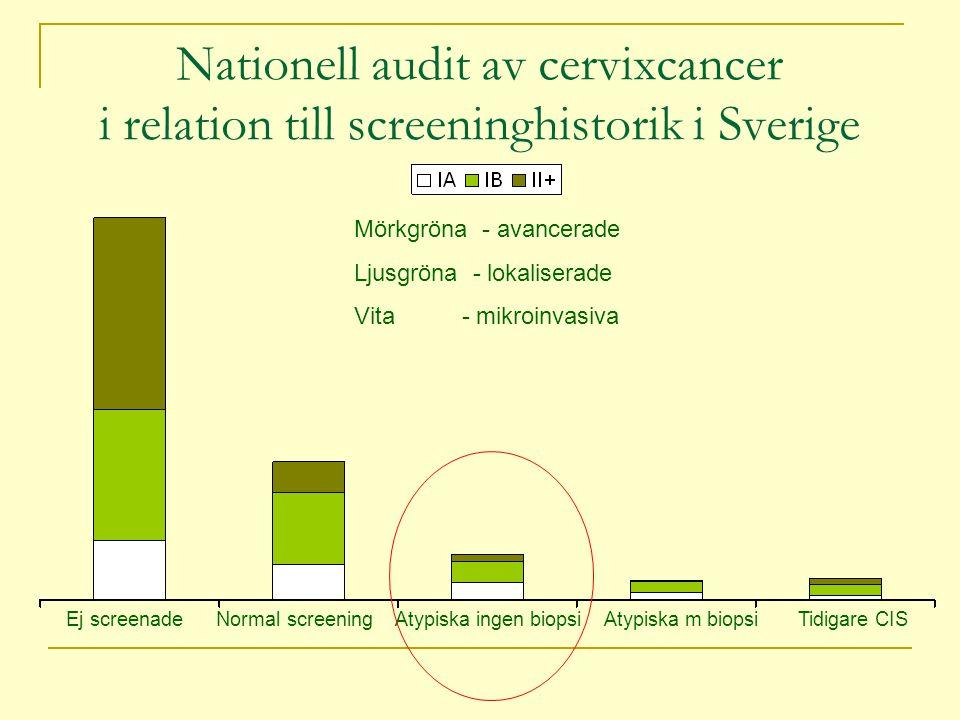 Nationell audit av cervixcancer i relation till screeninghistorik i Sverige Mörkgröna - avancerade Ljusgröna - lokaliserade Vita - mikroinvasiva Ej screenade Normal screening Atypiska ingen biopsi Atypiska m biopsi Tidigare CIS