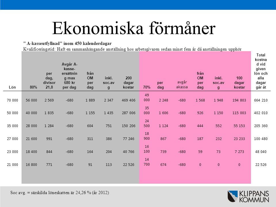 Ekonomiska förmåner Ersättning i stället för a-kassa inom 180 dagar, upp till 43 dagar Kvalificeringstid: Varit anställd hos arbetsgivaren i minst ett år Soc avg.