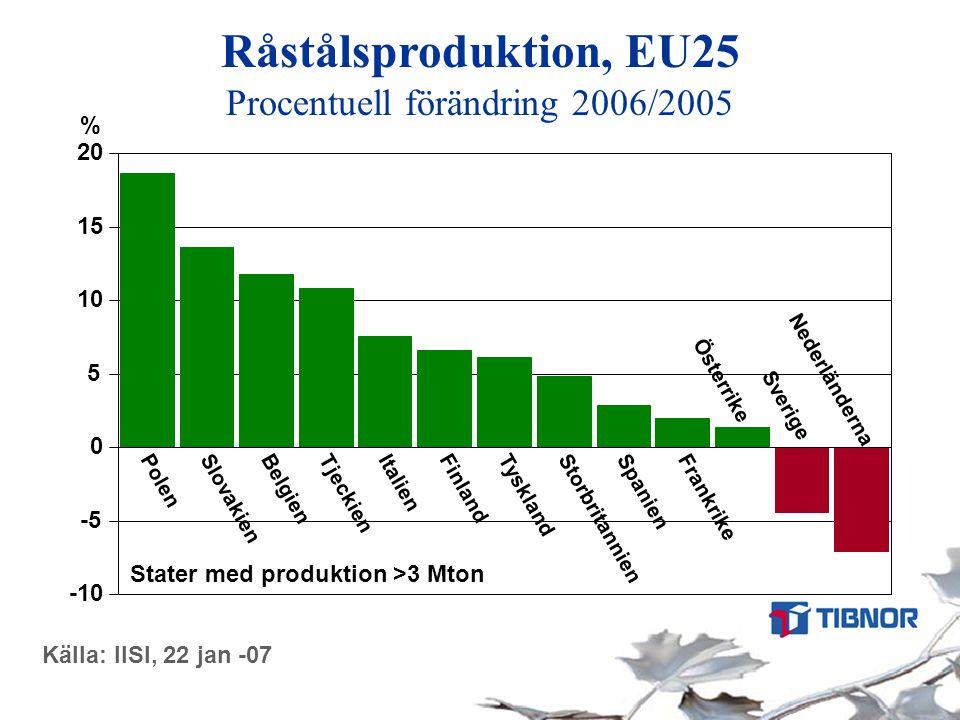 Råstålsproduktion, EU25 Procentuell förändring 2006/2005 Källa: IISI, 22 jan -07 Stater med produktion >3 Mton -10 -5 0 5 10 15 20 Polen Slovakien Bel
