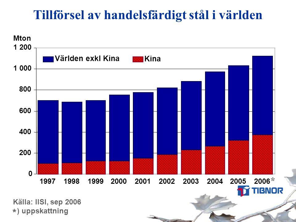 Tillförsel av handelsfärdigt stål i världen Källa: IISI, sep 2006 ) uppskattning * 0 200 400 600 800 1 000 1 200 1997199819992000200120022003200420052