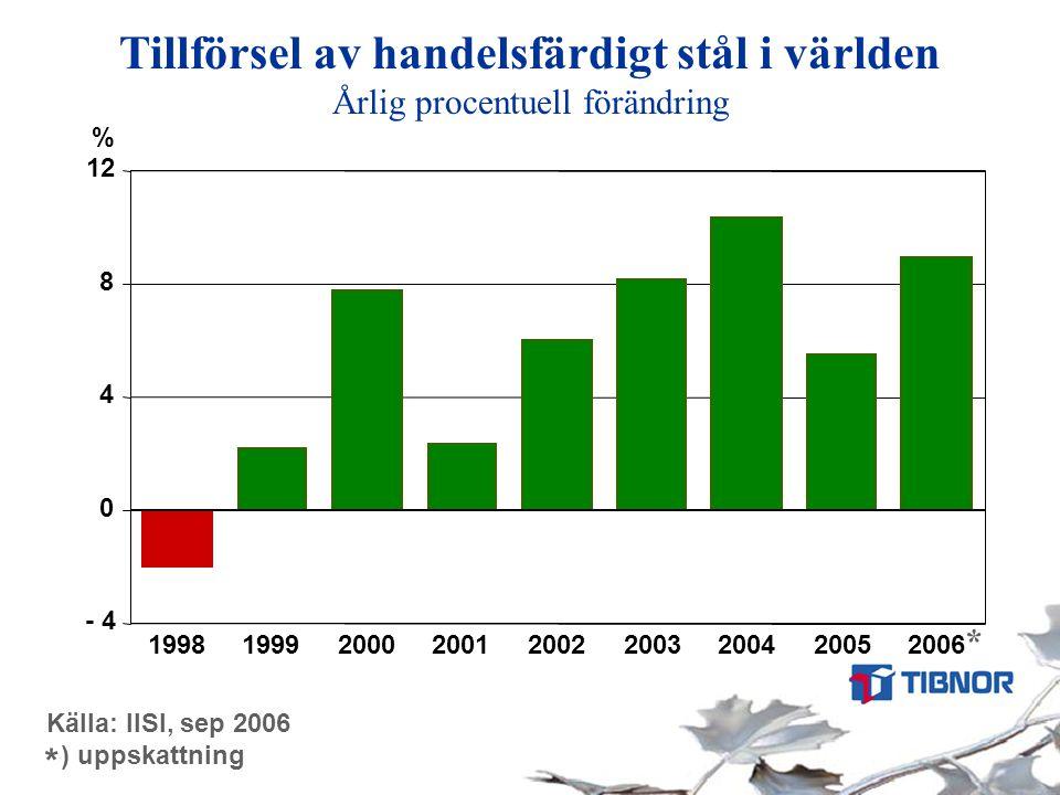 Tillförsel av handelsfärdigt stål i världen Årlig procentuell förändring Källa: IISI, sep 2006 ) uppskattning * * - 4 0 4 8 12 19981999200020012002200